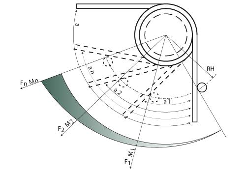 Torsion spring - Rotation